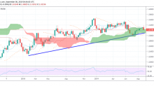 USD/CAD Daily Forecast – Bears Taking the Helm Ahead of Canadian Jobs Data