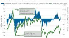 Futures Spread: Where Oil Price Sentiments Are Moving
