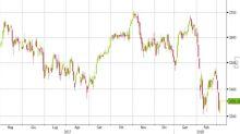 Analisi del sottostante: Euro Stoxx 50