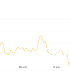 Market Wrap: Bitcoin Underperforms Ether; Crypto Tax Ahead?