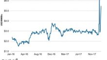 How Natural Gas Prices Trended Last Week