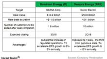 Dominion Energy or Sempra Energy: Which Could Be Stronger?