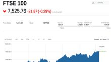 Ocado stocks are down after a morning rally as investors cash in on profits