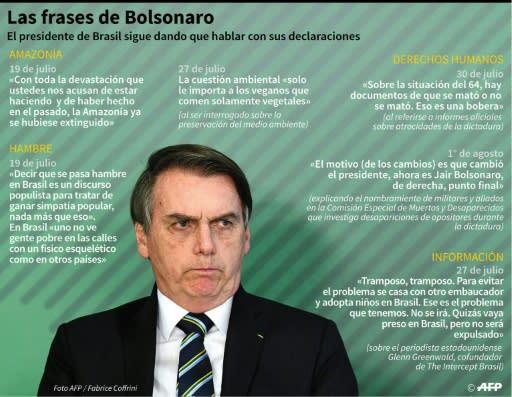Las últimas Frases De Bolsonaro Que Ganaron Los Titulares En