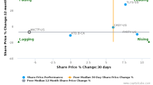 Alimentation Couche-Tard, Inc. breached its 50 day moving average in a Bearish Manner : ANCTF-US : October 25, 2017