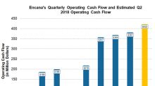 What's Expected for Encana's Free Cash Flow in Q2 2018