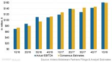 Antero Midstream Posted 35% Earnings Growth in 1Q18: Here's Why