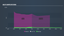 What Does UnipolSai Assicurazioni S.p.A.'s (BIT:US) Share Price Indicate?