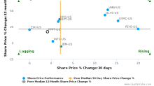 Proofpoint, Inc. breached its 50 day moving average in a Bearish Manner : PFPT-US : September 15, 2017