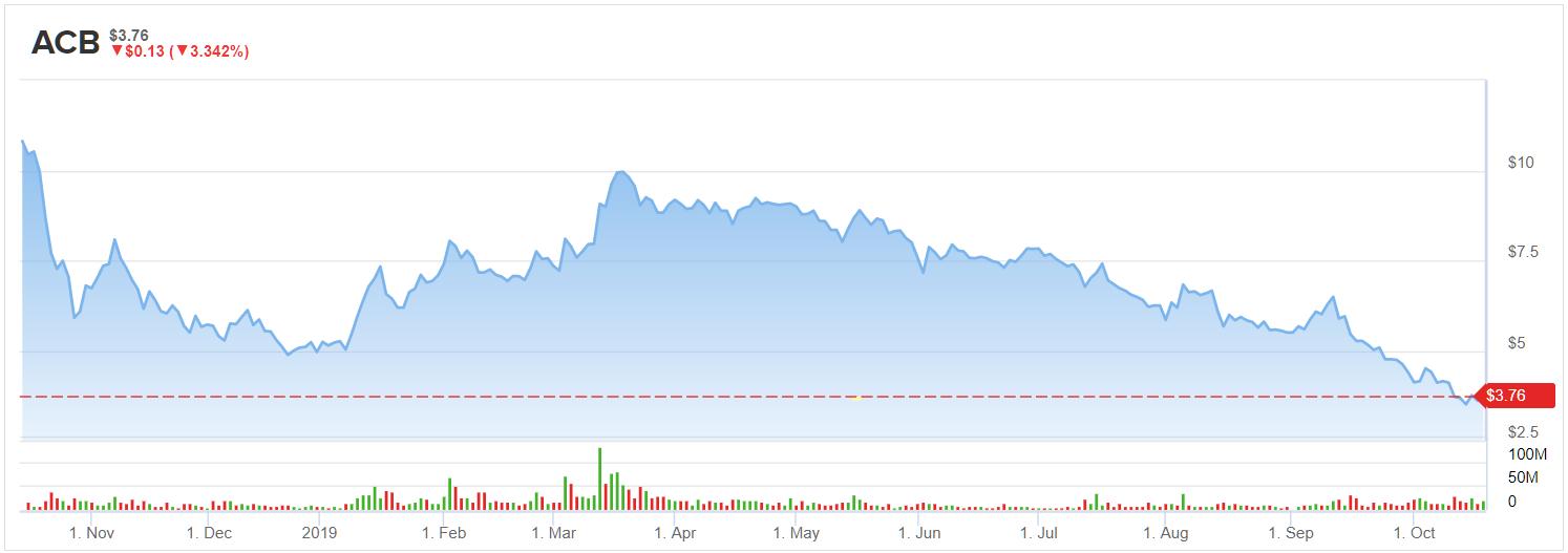 Aurora Cannabis (ACB) Stock Is Poised to Rebound
