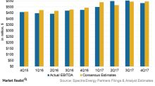 How US Tax Cuts Impacted Spectra Energy Partners' 4Q17 Earnings