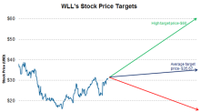 What Do Analysts Recommend for Whiting Petroleum?