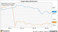 Why Kroger Stock Dropped 12% in March