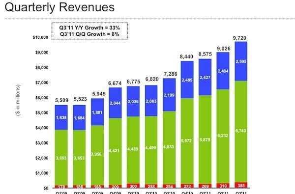 Google announces Q3 earnings: $9.72 billion in revenue, $2.73 billion net income, 40 million Google+ users