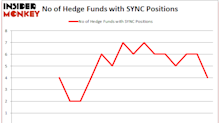 Is Synacor Inc (SYNC) A Good Stock To Buy?