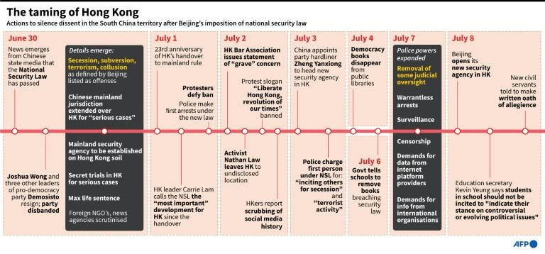Timeline of events the South China territory since Beijing's imposition of the National Security Law. (AFP Photo/John SAEKI)