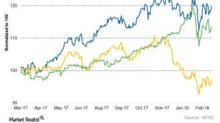 NextEra Energy's Stock Valuation Compared to Peers