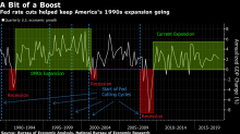 Rates Traders May Be Thinking of a 1998-Style Fed Rate Reduction