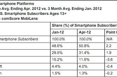 ComScore: Android's US share dips ever so slightly, iPhone slowly marching up