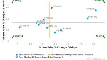 Peoples Bancorp, Inc. (Ohio) breached its 50 day moving average in a Bearish Manner : PEBO-US : May 15, 2017