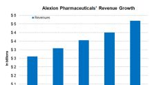 Alexion Delivered a Solid Financial Performance in Q1 2018
