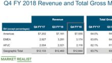 Cisco Stock Rose ~6% after Q4 Results