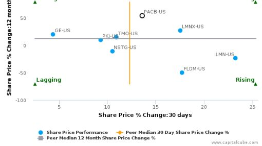 Pacific Biosciences of California, Inc. breached its 50 day moving average in a Bullish Manner : PACB-US : July 29, 2016