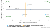 Hyatt Hotels Corp. breached its 50 day moving average in a Bearish Manner : H-US : January 18, 2017