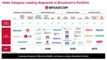 What Mergers and Acquisitions Could Open Up for Qualcomm