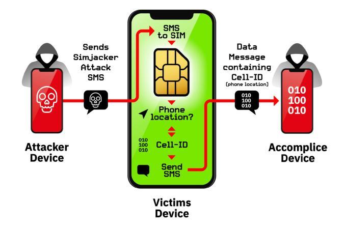 AdaptiveMobile Security