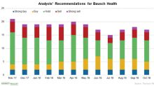 How Wall Street Analysts View Bausch Health in November