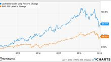 Here's Why Lockheed Martin Lost 18.4% in 2018