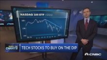 Technician says these are the best tech stocks to buy on ...