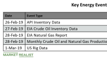 What Are the Key Energy Events This Week?