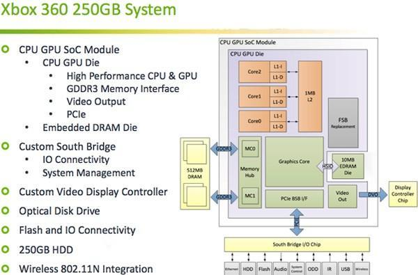 Microsoft details Vejle, the new Xbox 360's system-on-chip architecture