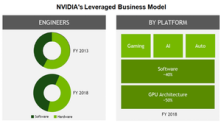 NVIDIA Is More than a Chip Company