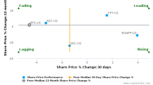 Saul Centers, Inc. breached its 50 day moving average in a Bearish Manner : BFS-US : November 8, 2017