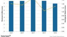 Sanofi Misses Wall Street Estimates for 1Q18 Revenues