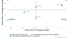 Ho Bee Land Ltd. breached its 50 day moving average in a Bearish Manner : H13-SG : December 5, 2017