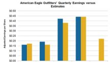 What Analysts Expect for American Eagle Outfitters' Earnings