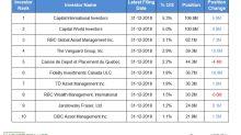Enbridge's Top Institutional Investors