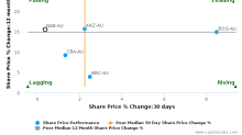 National Australia Bank Ltd. breached its 50 day moving average in a Bearish Manner : NAB-AU : July 18, 2017