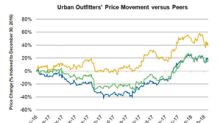 How Urban Outfitters Stock Looks after Posting Strong 4Q Sales