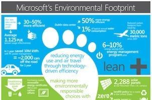 Microsoft puts a price on carbon, says its footprint will be neutral by July