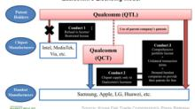 US Federal Trade Commission's Preliminary Ruling against Qualcomm