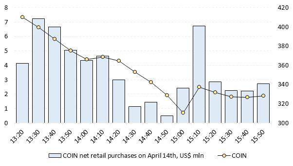 Coinbase's Retail Buyers Stung After Plowing in at Debut  image