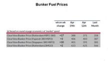Week 20: Where Did Bunker Fuel Prices Head?