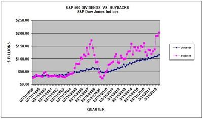 S&P 500 Q3 2018 Buybacks Surpass $200 Billion Mark for the First Time Ever