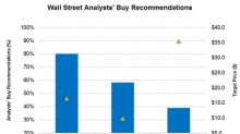 Analysts' Target Prices for the Best-Performing OFS Stocks