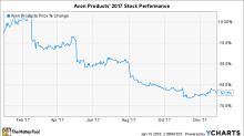 Why Avon Products Stock Plunged 57% in 2017